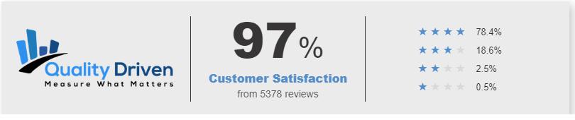 97% Customer Satisfaction Scores
